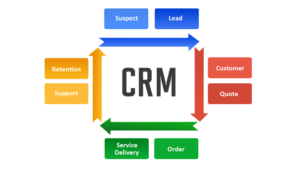Part 2 Top 12 Points On Implementing Sales Crm Software