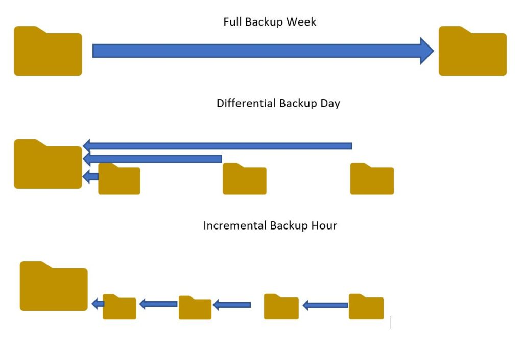 Difference between differentialand incremental backups